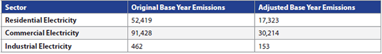Adjusted Base Year Emissions from Electricity Consumption