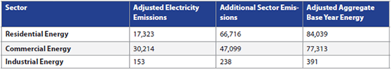 Adjusted Base Year Emissions from Energy Consumption