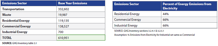 Original Emissions Inventory Results