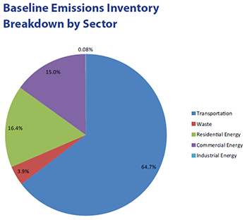 Baseline Emissions Inventory Breakdown by Sector