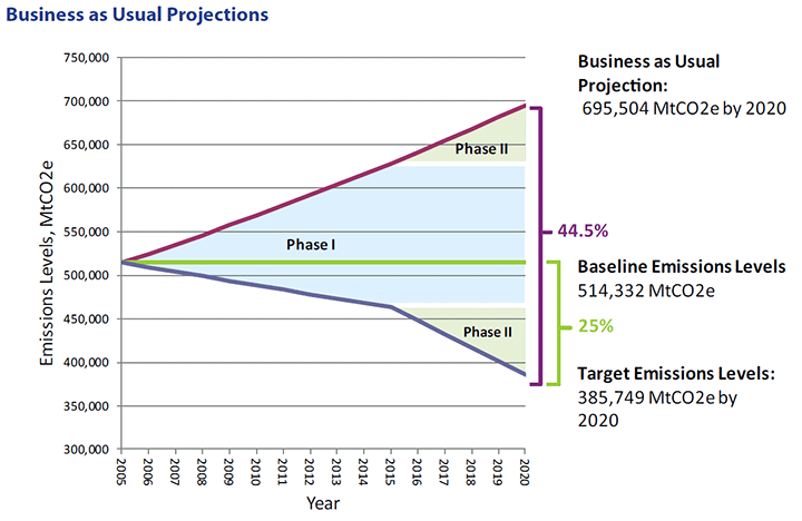Business as Usual Projections