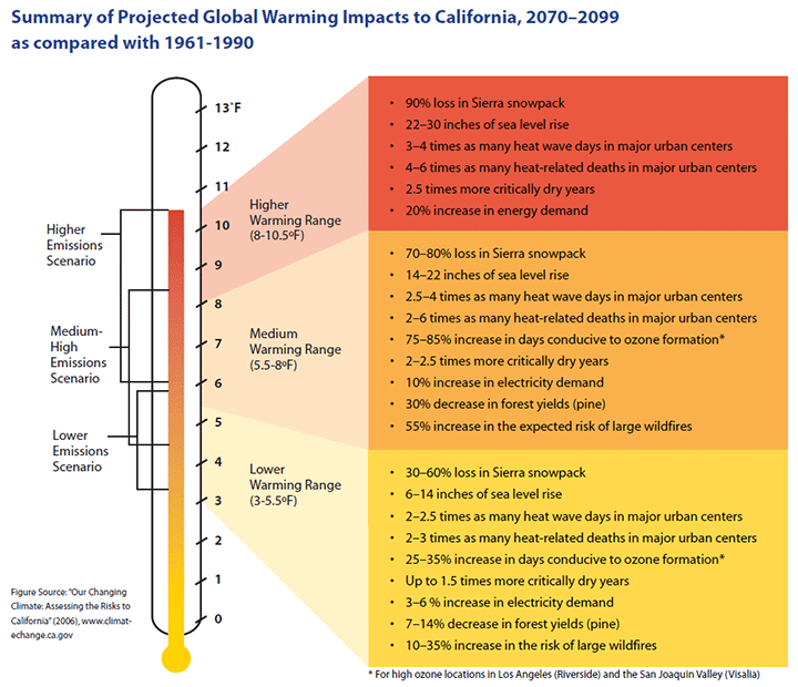 Global Warming Impacts in California