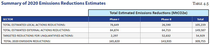 Summary of 2020 Emissions Reductions Estimates