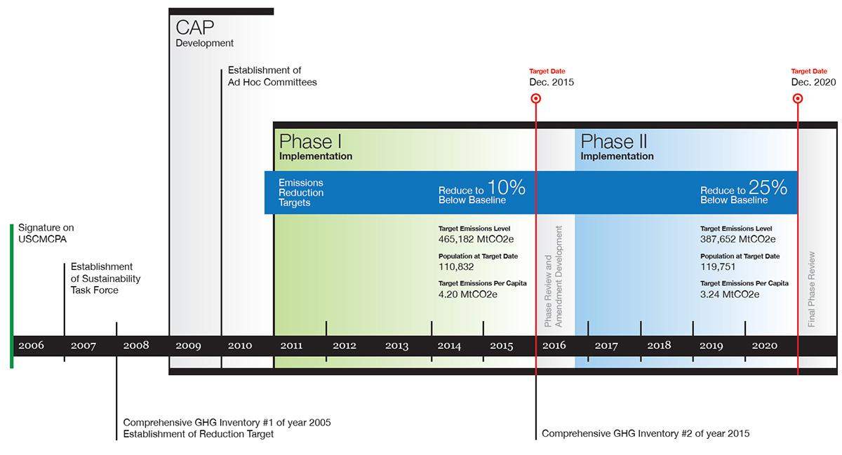 plan timeline