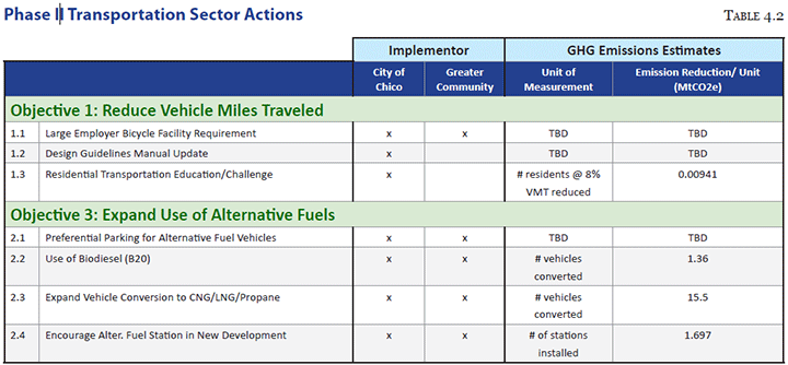 Phase II Transportation Sector Actions